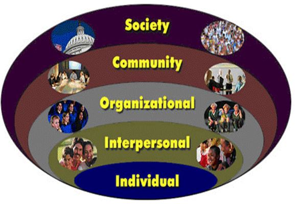 Social Ecological Model of Behavioral Change